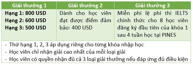 Giai thuong IELTS